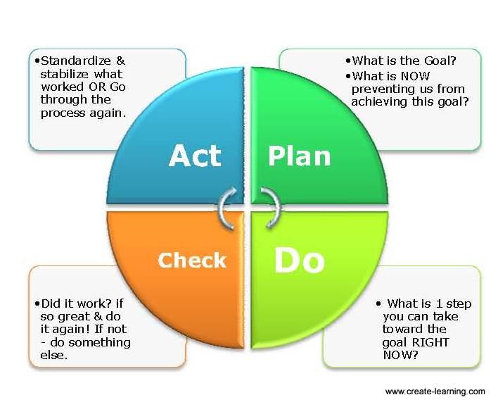 plan do check act team building processing de briefing