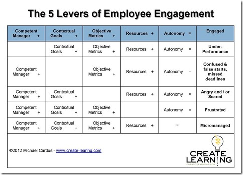 5 Levers for Employee Engagement_chart-001