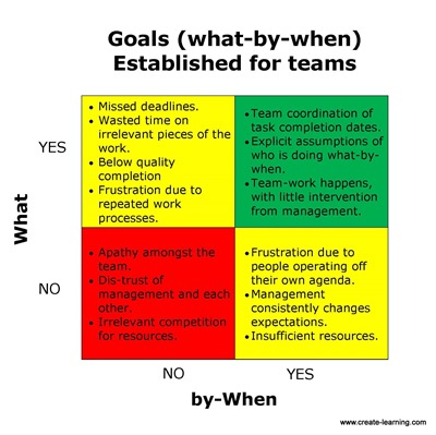 Goal Setting What by When www.mikecardus.com