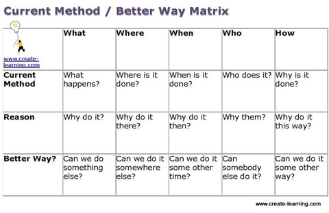Current Method Better way Matrix Create Learning Team Building and Leadership 2