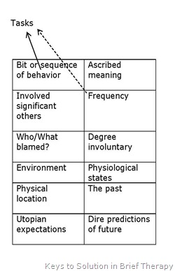 Bit or sequence of behavior Skelton Key for Solution Create Learning Team Building and Leadership