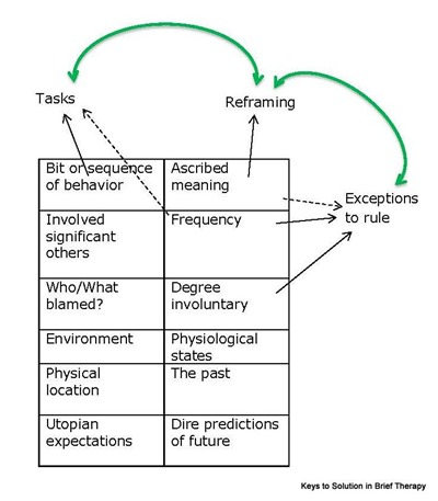 exceptions to the rule solution focused Create Learning team building and leadership