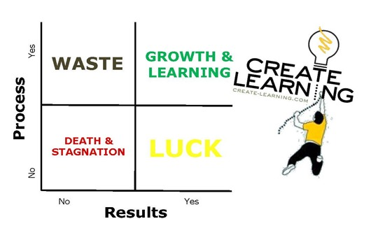 Process and Results for team building and leadership development
