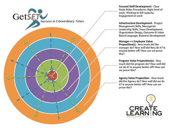 Get Set Organization Development visual model Create Learning Team Building and Leadership