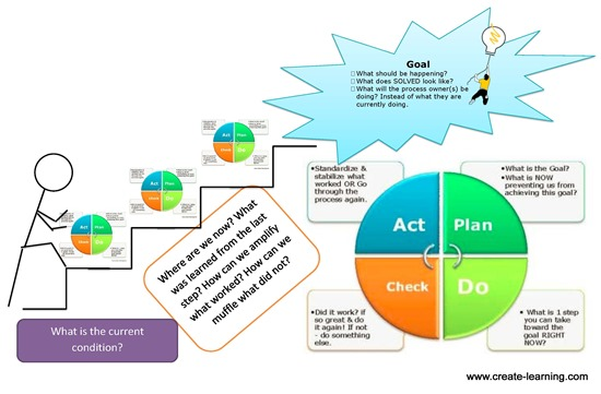 PDCA PDSA Improvement Questions Create Learning Team Building and Leadership