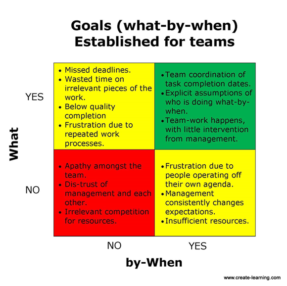 goals what by when create-learning team building and leadership