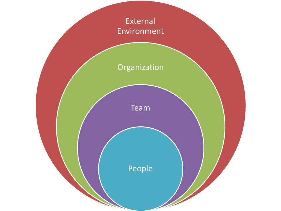 Systems drive behavior Especially systems you are not aware of ... Organization Development by Mike Cardus