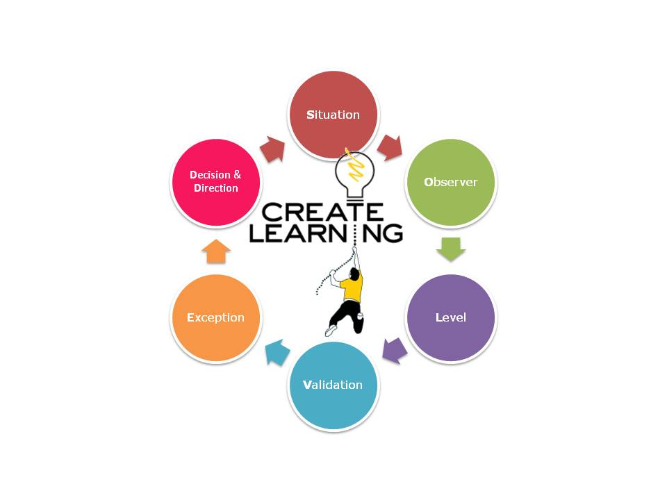 SOLVED Solution Focused Progress Focused Coaching and Development Create Learning Team Building and Leadership