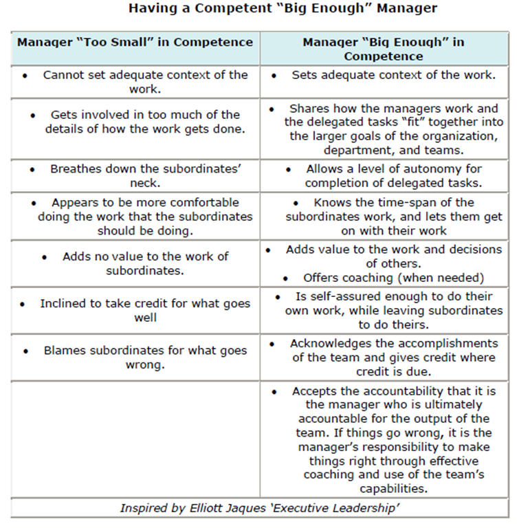 """Incompetent Manager Comparison From Elliot Jacques """"Executive Leadership"""""""