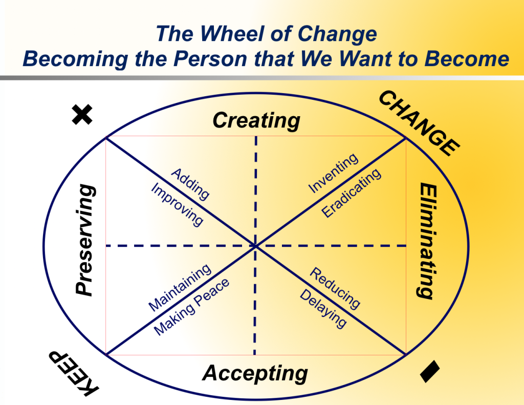 change leadership coaching mike cardus