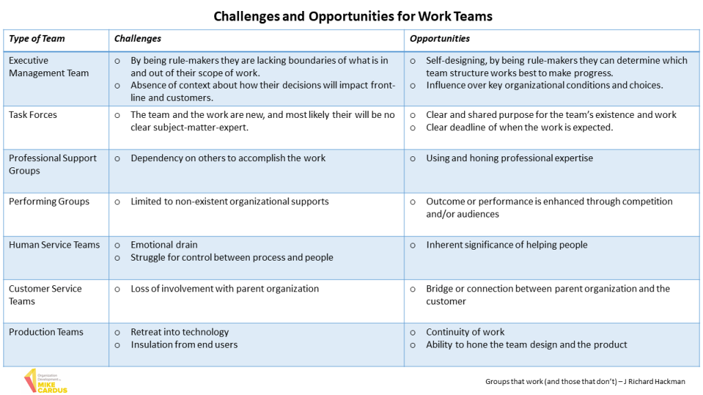 Challenges and opportunities fro work teams Team Development by Mike Cardus