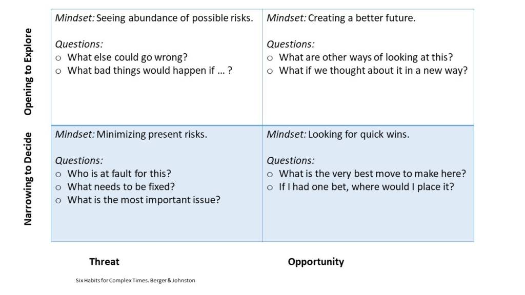 mindset of threat and opportunity
