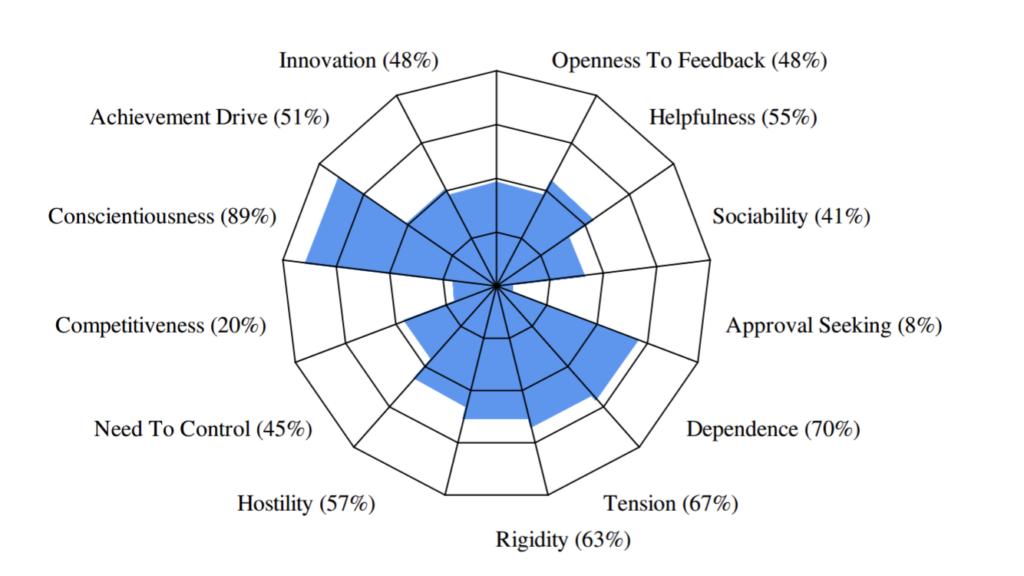 leadership coaching 360 leadership feedback