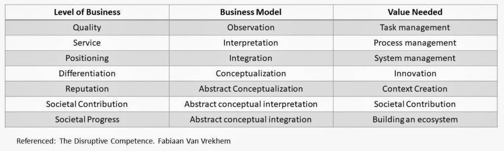 level of business, business model and value needed to scale