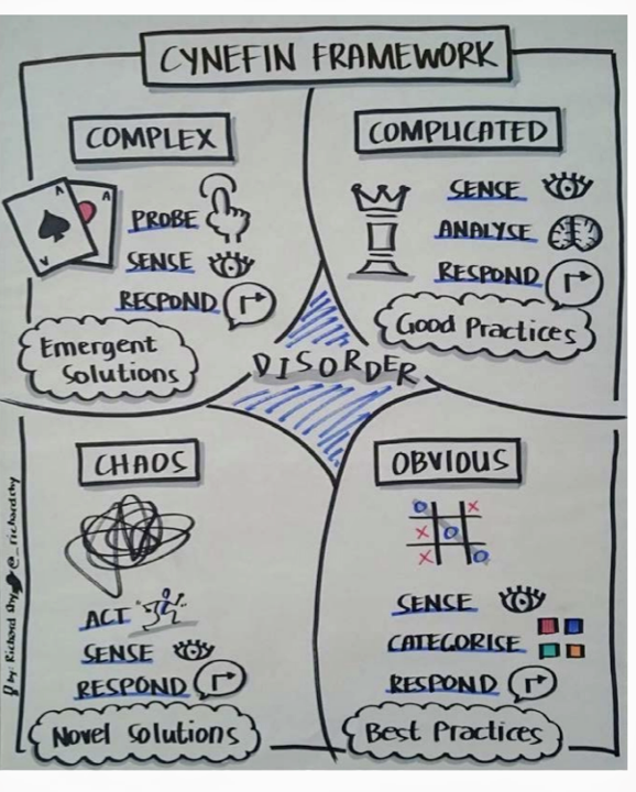 cynefin framework from cognitive-edge