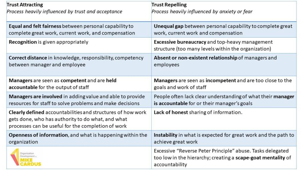 trust-attracting and trust-repelling organizations - Mike Cardus