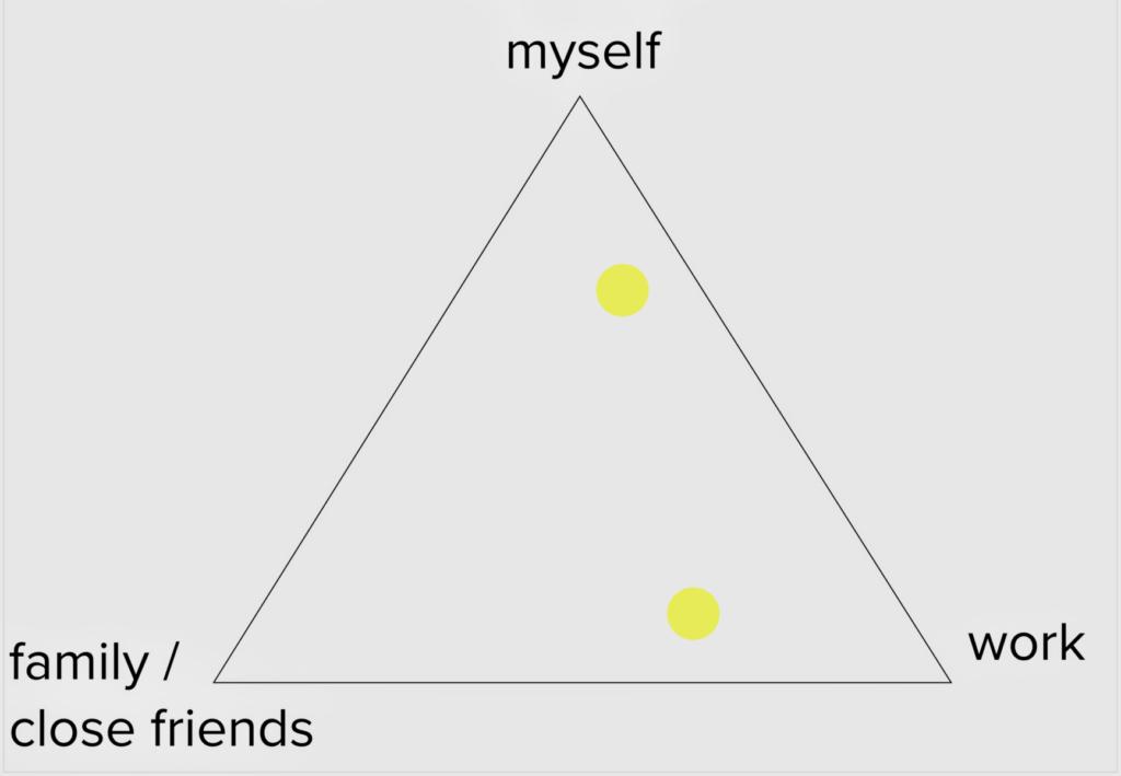 Work-Life-Self balance