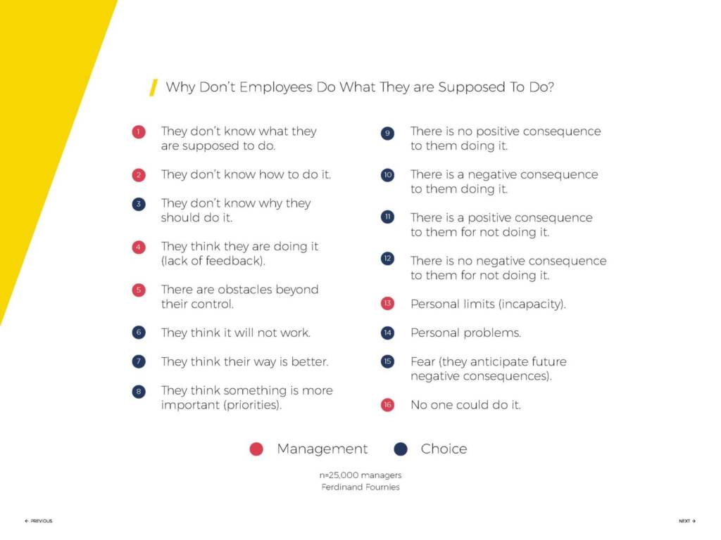 coaching analysis to improve employee performance