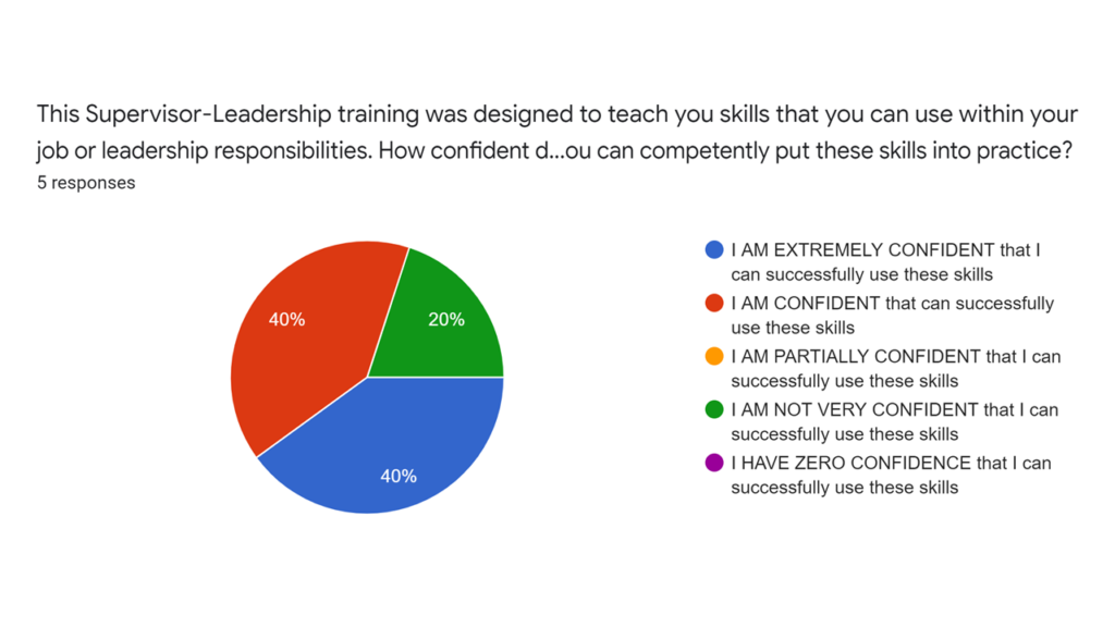 how sure are you that you can put these supervisor leadership skills into practice