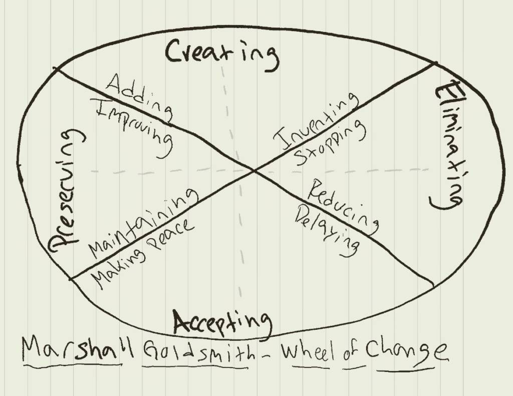 personal professional development goals within an organization